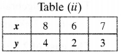 NCERT Solutions for Class 10 Maths Chapter 3 Pair of Linear Equations in Two Variables Ex 3.2 2