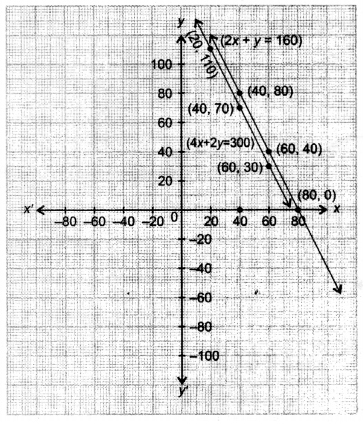 NCERT Solutions for Class 10 Maths Chapter 3 Pair of Linear Equations in Two Variables Ex 3.7