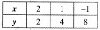 NCERT Solutions for Class 10 Maths Chapter 3 Pair of Linear Equations in Two Variables Ex 3.2 20
