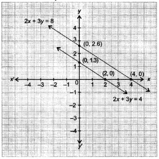 NCERT Solutions for Class 10 Maths Chapter 3 Pair of Linear Equations in Two Variables Ex 3.2 25