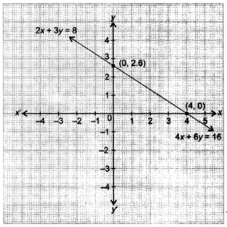 NCERT Solutions for Class 10 Maths Chapter 3 Pair of Linear Equations in Two Variables Ex 3.2 26