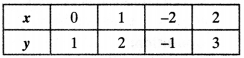 NCERT Solutions for Class 10 Maths Chapter 3 Pair of Linear Equations in Two Variables Ex 3.2 27