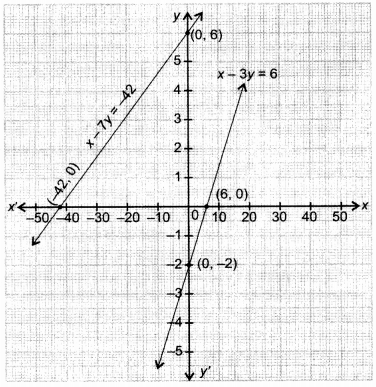 NCERT Solutions for Class 10 Maths Chapter 3 Pair of Linear Equations in Two Variables Ex 3.1