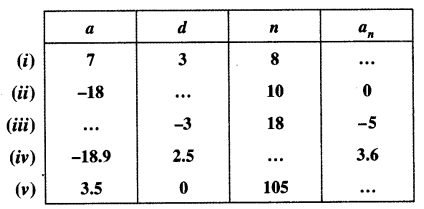 NCERT Solutions for Class 10 Maths Chapter 5 Arithmetic Progressions Ex 5.2 1