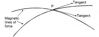 NCERT Solutions for Class 10 Science Chapter 13 Magnetic Effects of Electric Current image - 2
