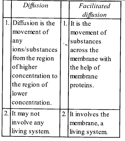 NCERT Solutions for Class 11 Biology Chapter 11 Transport in Plants 11