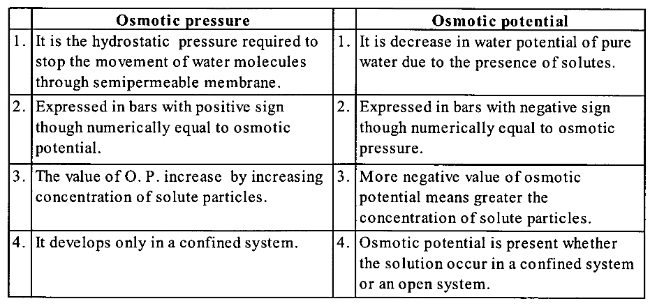 NCERT Solutions for Class 11 Biology Chapter 11 Transport in Plants 3