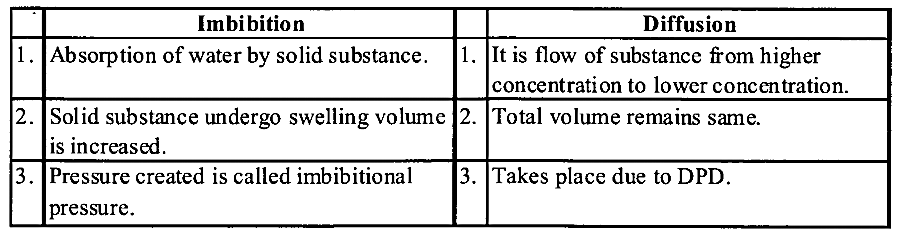 NCERT Solutions for Class 11 Biology Chapter 11 Transport in Plants 4