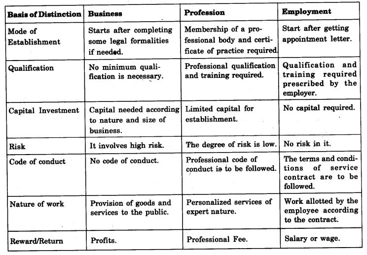 NCERT Solutions For Class 11 Business Studies Nature and Purpose of Business LAQ Q2