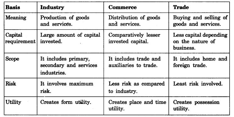 NCERT Solutions For Class 11 Business Studies Nature and Purpose of Business SAQ Q3