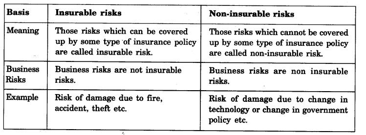 NCERT Solutions For Class 11 Business Studies Nature and Purpose of Business SAQ Q6