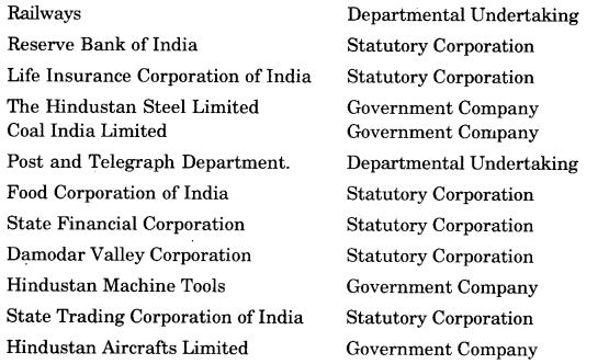 NCERT Solutions For Class 11 Business Studies Private, Public and Global Enterprises SAQ Q4