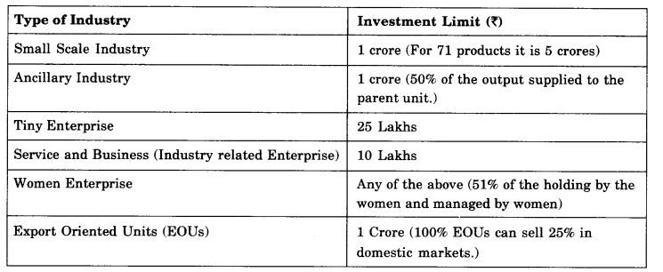 NCERT Solutions For Class 11 Business Studies Small Business SAQ Q2