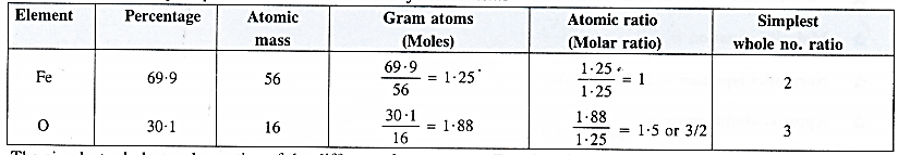 NCERT Solutions for Class 11 Chemistry Chapter 1 Some Basic Concepts of Chemistry 2