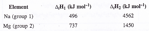 NCERT Solutions for Class 11 Chemistry Chapter 10 The s-Block Elements 6