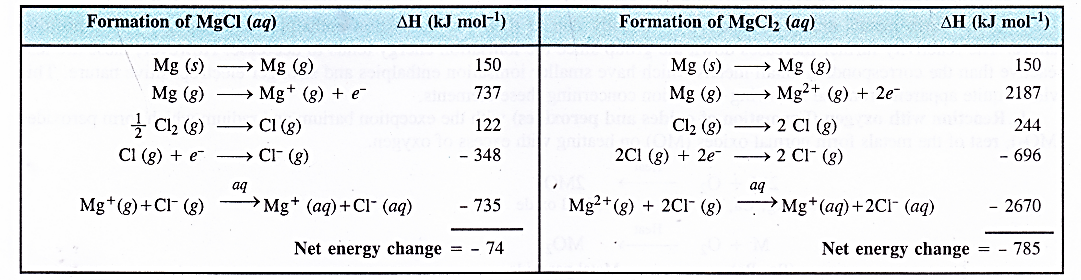 NCERT Solutions for Class 11 Chemistry Chapter 10 The s-Block Elements 7