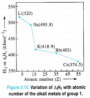 NCERT Solutions for Class 11 Chemistry Chapter 3 Classification of Elements and Periodicity in Properties 5