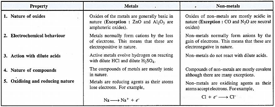 NCERT Solutions for Class 11 Chemistry Chapter 3 Classification of Elements and Periodicity in Properties 9