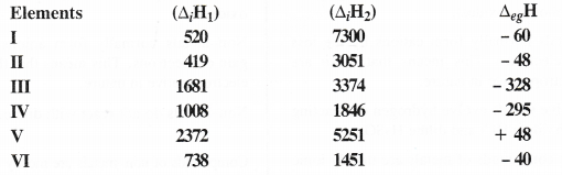 NCERT Solutions for Class 11 Chemistry Chapter 3 Classification of Elements and Periodicity in Properties 10