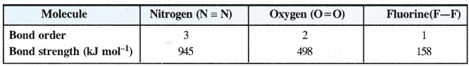 NCERT Solutions for Class 11 Chemistry Chapter 4 Chemical Bonding and Molecular Structure 10
