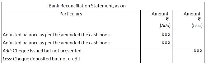 ncert-solutions-for-class-11-financial-accounting-bank-reconciliation-statement-la3