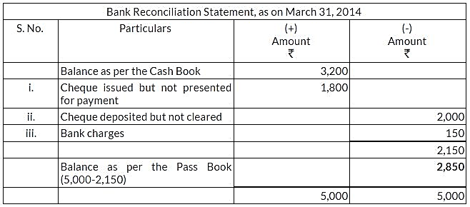 ncert-solutions-for-class-11-financial-accounting-bank-reconciliation-statement-q1