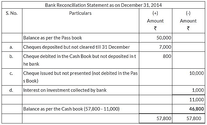 ncert-solutions-for-class-11-financial-accounting-bank-reconciliation-statement-q7
