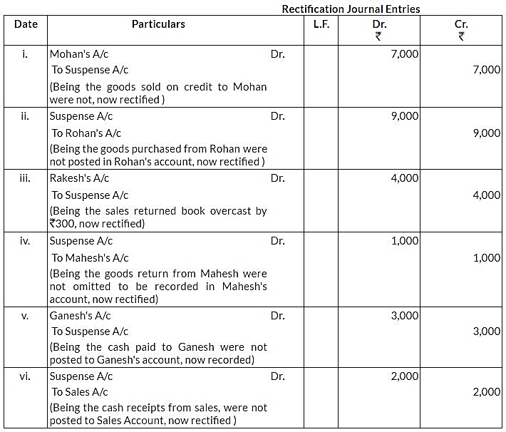 ncert-solutions-for-class-11-financial-accounting-trial-balance-and-rectification-of-errors-q8