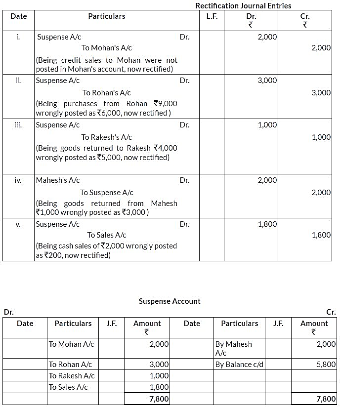 ncert-solutions-for-class-11-financial-accounting-trial-balance-and-rectification-of-errors-q9