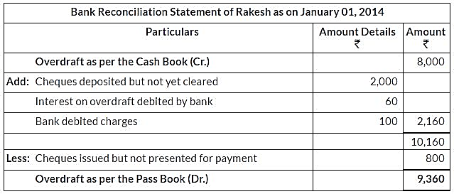 ncert-solutions-for-class-11-financial-accounting-bank-reconciliation-statement-q10