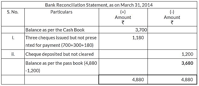ncert-solutions-for-class-11-financial-accounting-bank-reconciliation-statement-q2
