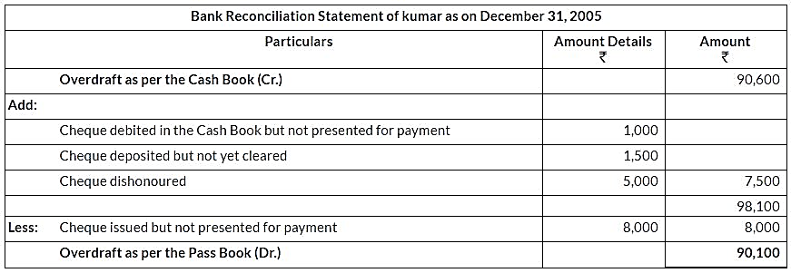 ncert-solutions-for-class-11-financial-accounting-bank-reconciliation-statement-q12