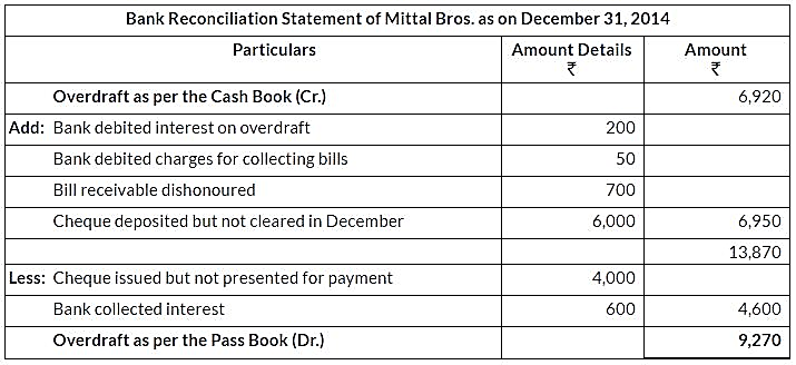 ncert-solutions-for-class-11-financial-accounting-bank-reconciliation-statement-q13