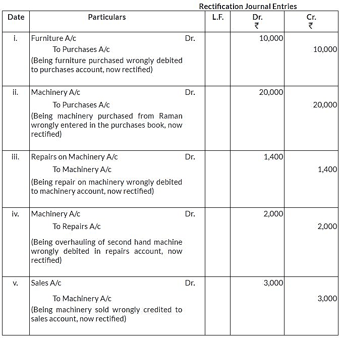 ncert-solutions-for-class-11-financial-accounting-trial-balance-and-rectification-of-errors-q14
