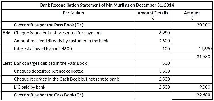 ncert-solutions-for-class-11-financial-accounting-bank-reconciliation-statement-q15