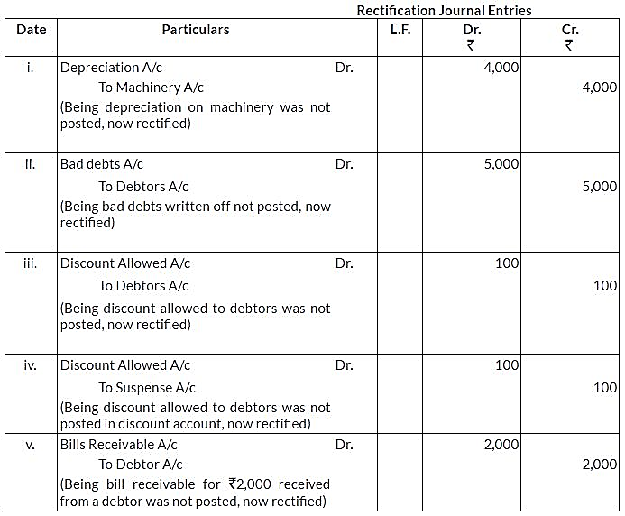 ncert-solutions-for-class-11-financial-accounting-trial-balance-and-rectification-of-errors-q16