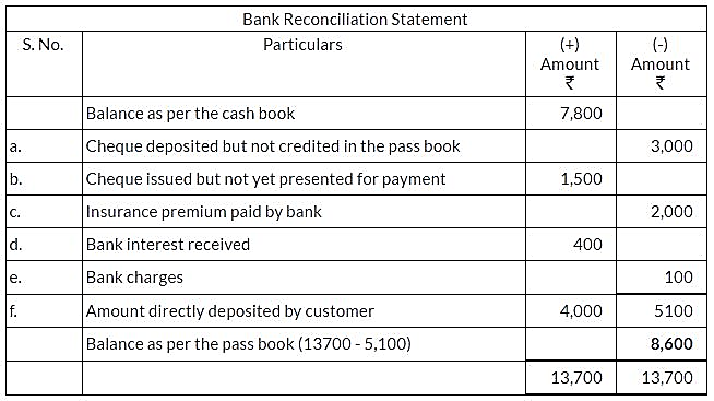 ncert-solutions-for-class-11-financial-accounting-bank-reconciliation-statement-q3