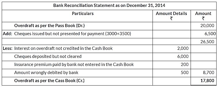 ncert-solutions-for-class-11-financial-accounting-bank-reconciliation-statement-q17