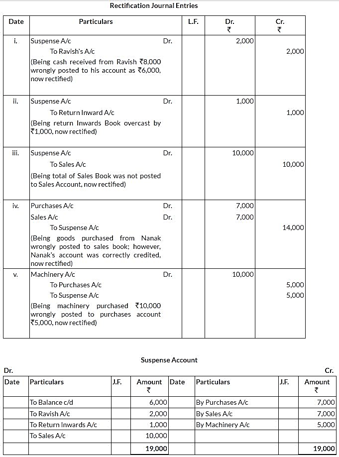 ncert-solutions-for-class-11-financial-accounting-trial-balance-and-rectification-of-errors-q19