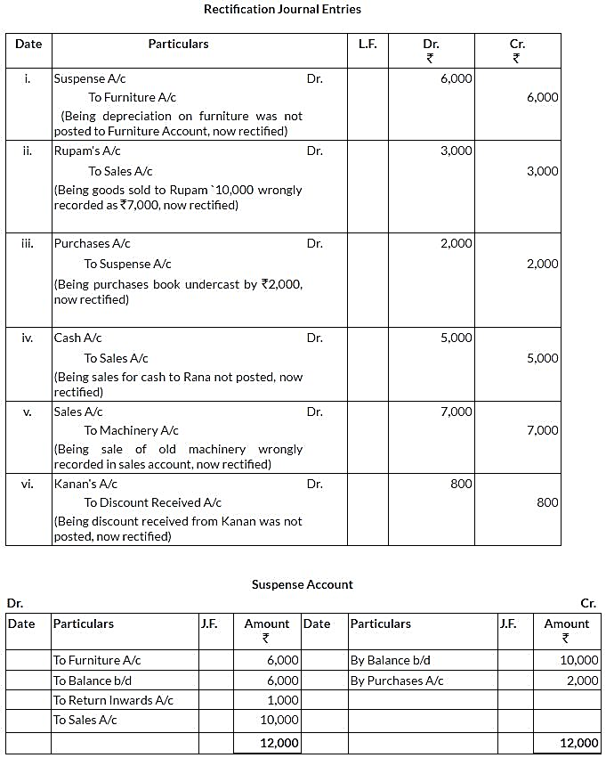 ncert-solutions-for-class-11-financial-accounting-trial-balance-and-rectification-of-errors-q20