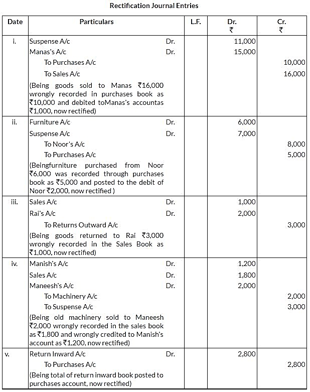 ncert-solutions-for-class-11-financial-accounting-trial-balance-and-rectification-of-errors-q24-i