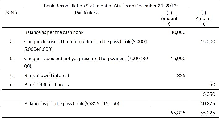 ncert-solutions-for-class-11-financial-accounting-bank-reconciliation-statement-q4