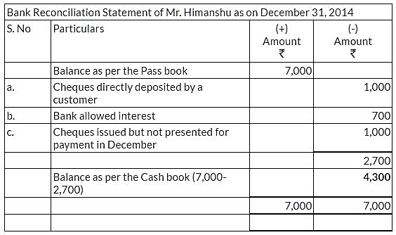 ncert-solutions-for-class-11-financial-accounting-bank-reconciliation-statement-q6