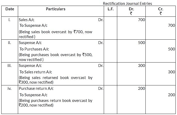 ncert-solutions-for-class-11-financial-accounting-trial-balance-and-rectification-of-errors-q6