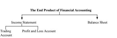 NCERT Solutions For Class 11 Financial Accounting - Introduction to Accounting SAQ Q2