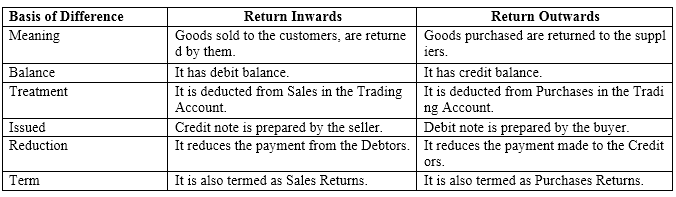 NCERT Solutions For Class 11 Financial Accounting - Recording of Transactions-II SAQ Q7