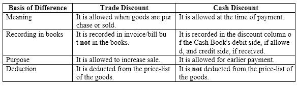 NCERT Solutions For Class 11 Financial Accounting - Recording of Transactions-II SAQ Q9