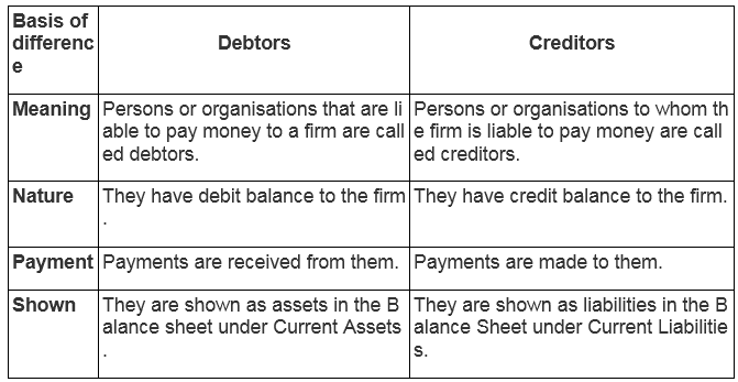 NCERT Solutions For Class 11 Financial Accounting - Introduction to Accounting SAQ Q9