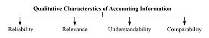 NCERT Solutions For Class 11 Financial Accounting - Introduction to Accounting LAQ Q8