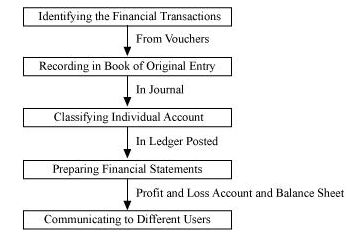 NCERT Solutions For Class 11 Financial Accounting - Recording of Transactions-I SAQ Q1